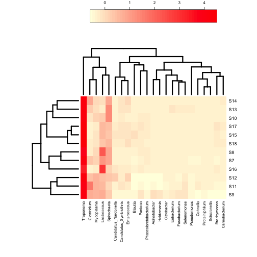 plot of chunk annHeatmap2