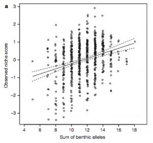 Arnegard et al. (2014), figure 3.