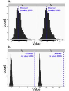 Linkage disequilibrium. Visualizations of tests for linkage disequilibrium, where observed values (blue dashed lines) of IA and rbarD are compared to histograms showing results of 999 permutations using permutation. (A) Results are shown for a sexual population and (B) for a clonal (from Kamvar et al. 2014).