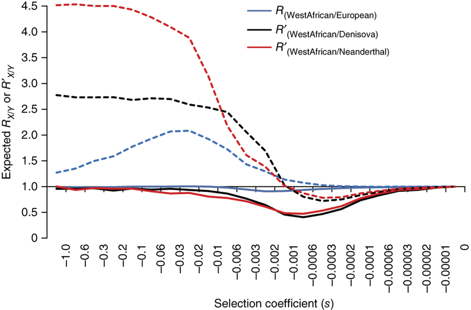 Simulations showing variation of the R statistic versus selection coefficients in modern humans. Figure 2 from Do et al. (2015) - courtesy: http://www.nature.com/ng/journal/v47/n2/full/ng.3186.html?WT.ec_id=NG-201502