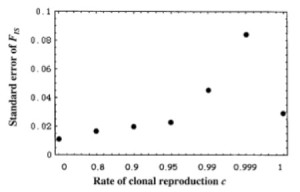 Figure 2 from Balloux et al. (2003). Standard errors of Fis as a function of the rate of clonal reproduction.