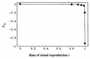 Figure 1 from Balloux et al. 2003: Fis as a function of the rate of clonal reproduction. The line represents analytical results and the solid circles simulation results.