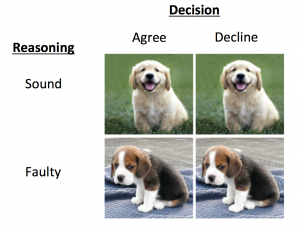 Figure 1: Possible outcomes when presented with an offer to peer review.