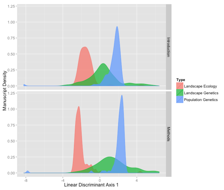 Fig 2 from Dyer (2015) describes the discriminant scores across the three disciplines