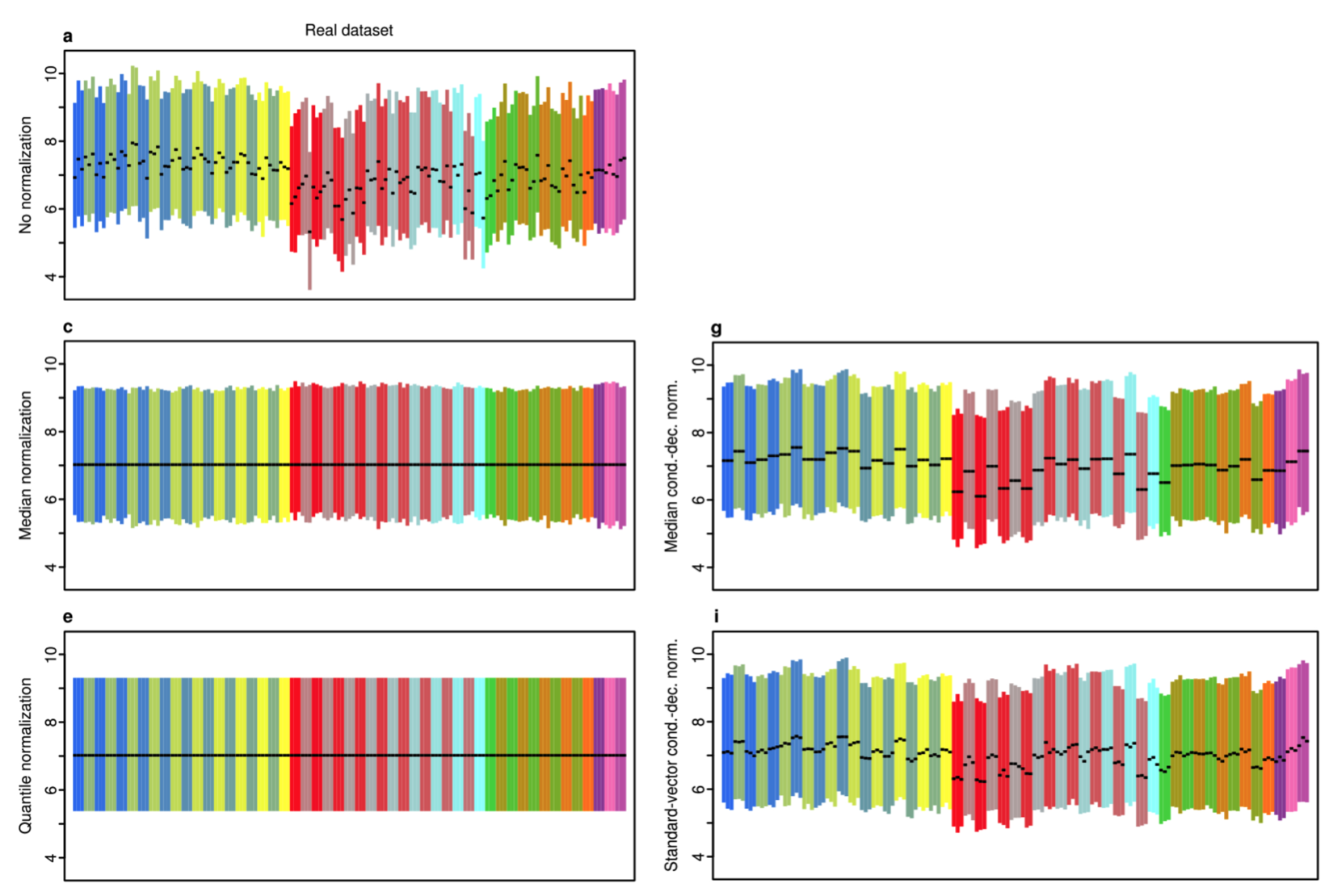 The image modified from Figure 1 in Roca et al. 2015 shows expression levels for three replicates of each of experimental treatments represented by different colors. The black lines represent the medians. Each plot represents a different normalization method.