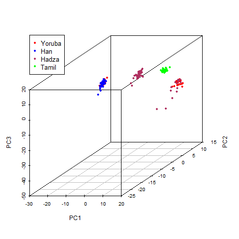 PCA (first 3 PC's shown) of genotypes from 4 populations (Hadza, Yoruba, Han, and Tamil) using genotypic data from Tishkoff et al. (2009)