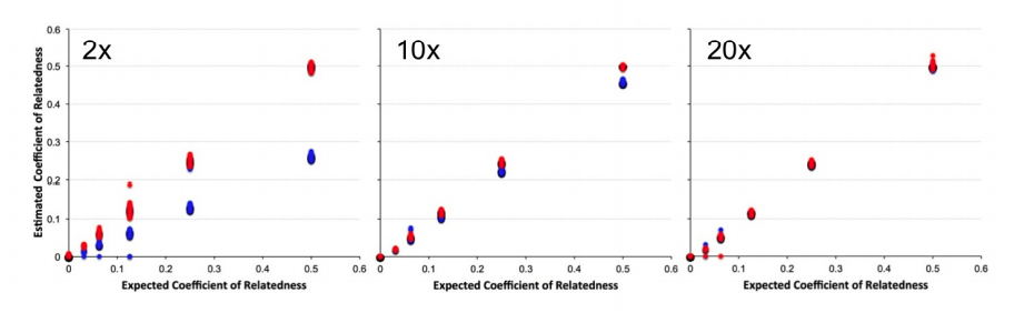 Figure 2 from Lipatov et al: Coefficient of relatedness, r, estimated by lcMLkin versus the known r. Blue dots are estimates using only the genotype with the highest likelihood (i.e. a deterministic genotype) and red dots are estimates from lcMLkin.