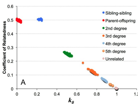 Figure 3 from Lipatov et al: r versus k0 from simulated 2x coverage. Blue=full siblings, red=parent-offspring, green=2nd degree, orange=3rd degree, sky blue=3rd degree, pale orange=5th degree, pink=unrelated