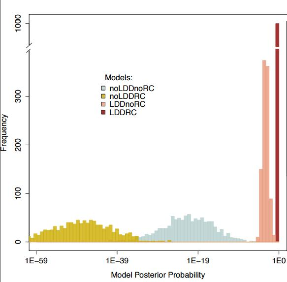 Posterior probability density distributions under the four models of human expansion out of Africa simulated using 1000 bootstrap datasets. Image courtesy: Figure 2 of Alves et al. (2015) http://dx.doi.org/10.1093/molbev/msv332