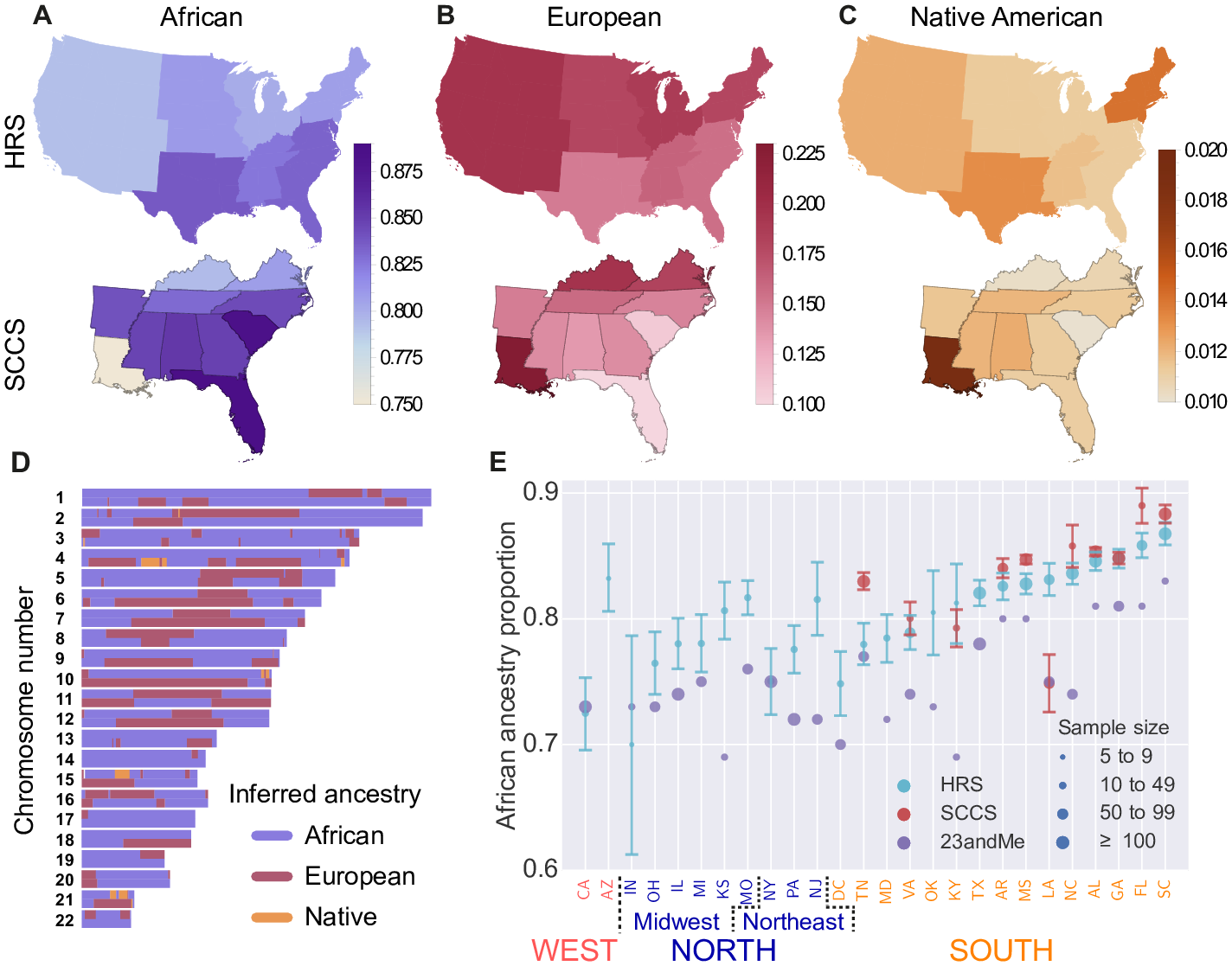Proportions of inferred continental ancestry from >3700 African-Americans across three genetic cohort studies. Image courtesy: Baharian et al. (2016) http://dx.doi.org/10.1371/journal.pgen.1006059