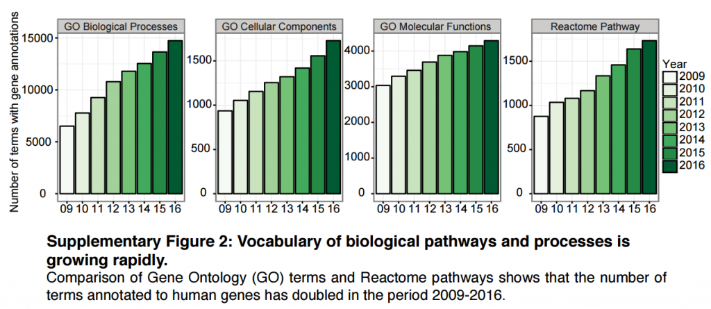 vocabulary_processes