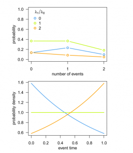 Figure 5 from Moore et al. 2016, illustrating that a pure birth process with two speciation rates does not follow a Poisson distribution (the upper frame) or a uniform distribution except in one case (the lower frame).