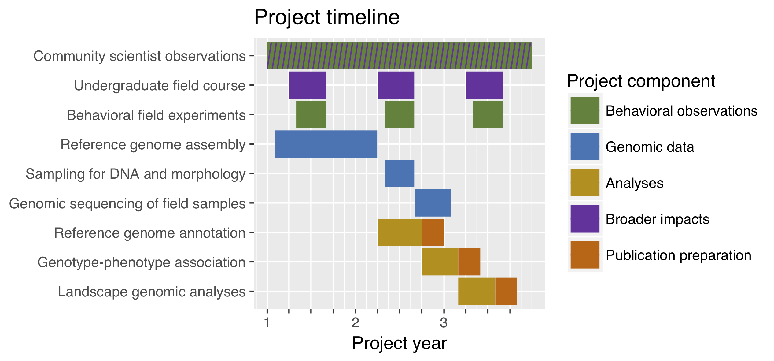 Simple Gantt charts in R with ggplot2 … and Microsoft Excel |